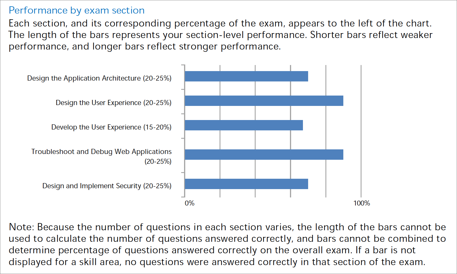 exam-performance